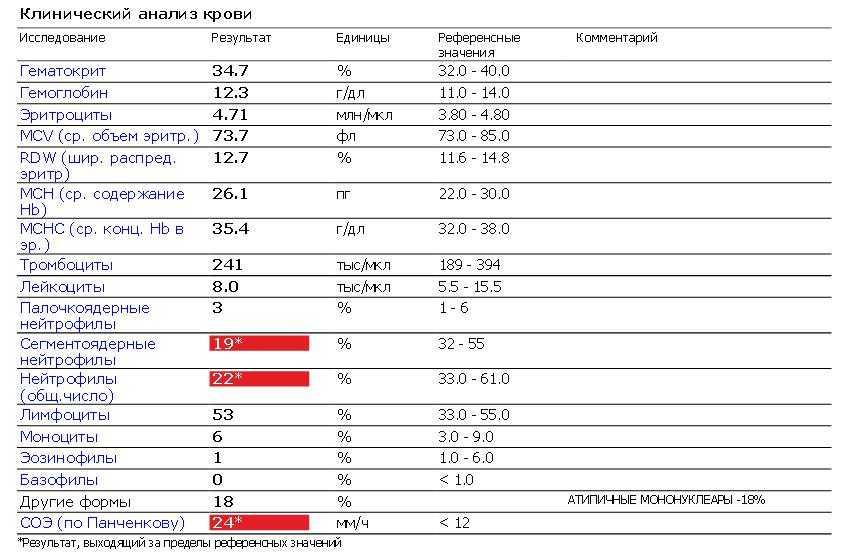 Атипичные мононуклеары в крови у ребенка: норма и причины отклонений