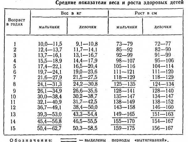Окружность головы и груди у детей (средние величины) - krasgmu.net