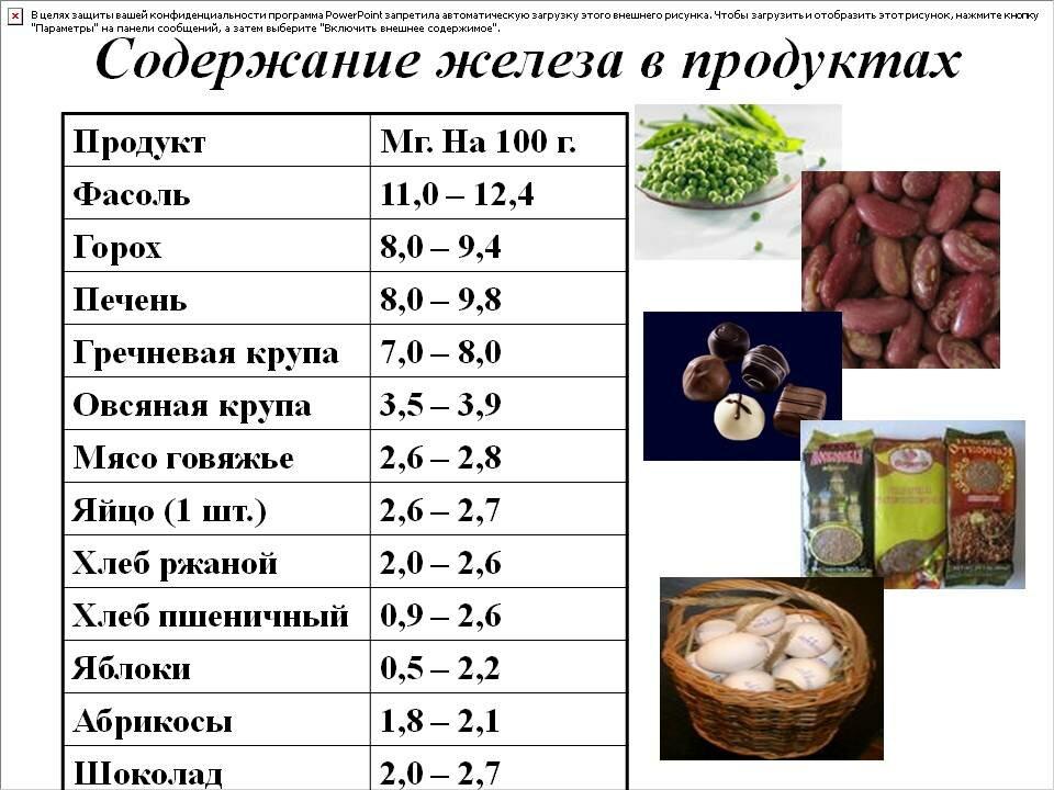 Питание при нехватке железа: продукты с высоким содержанием железа