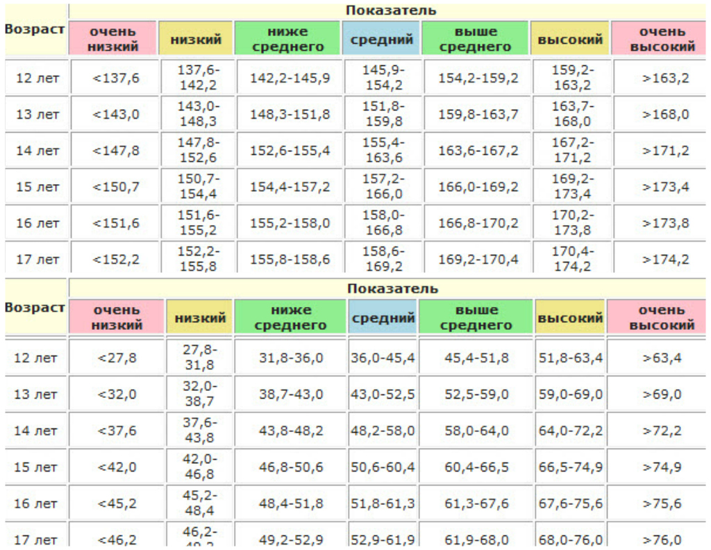 Таблица рост и вес детей от 0 и до 17 лет. норма роста и веса для детей - женский сайт сжс