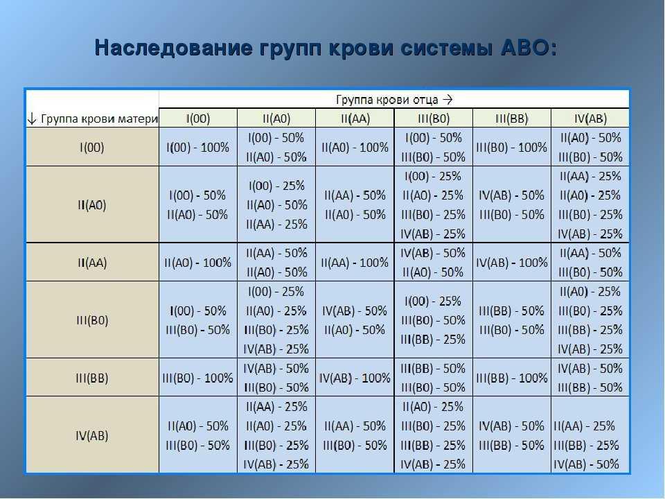 Группы крови и резус-фактор - анализы на определение, таблицы совместимости при переливании крови, какая группа крови и резус-фактор может быть у ребёнка