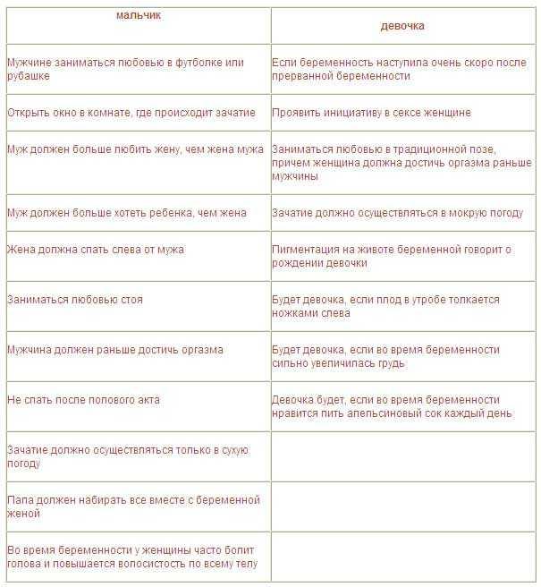 Беременность мальчиком и девочкой отличия. календарь, фото на узи, живота на ранних сроках, отзывы на форумах, у кого как. признаки, ощущения