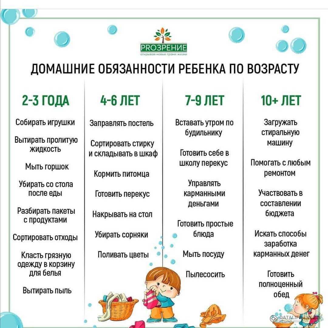 Ребёнок и домашние обязанности: распределение бытовых дел