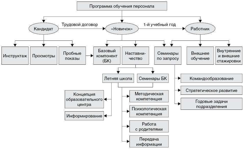 Современное состояние процессов планирования на предприятии
