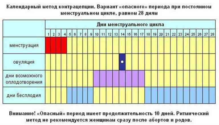 Рассчитать календарь овуляции для зачатия: онлайн калькулятор бесплатно