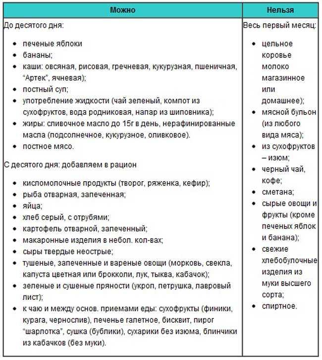 Симптомы заболеваний, диагностика, коррекция и лечение молочных желез — molzheleza.ru. какую рыбу можно кормящей маме при грудном вскармливании: соленую, жареную, копченую