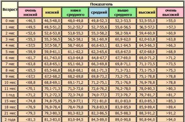 Таблица роста и веса детей по месяцам, годам до года, от года до 17 лет