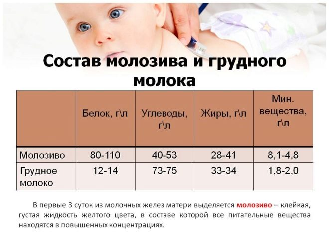 Когда у беременных появляется молозиво и как оно выглядит?
