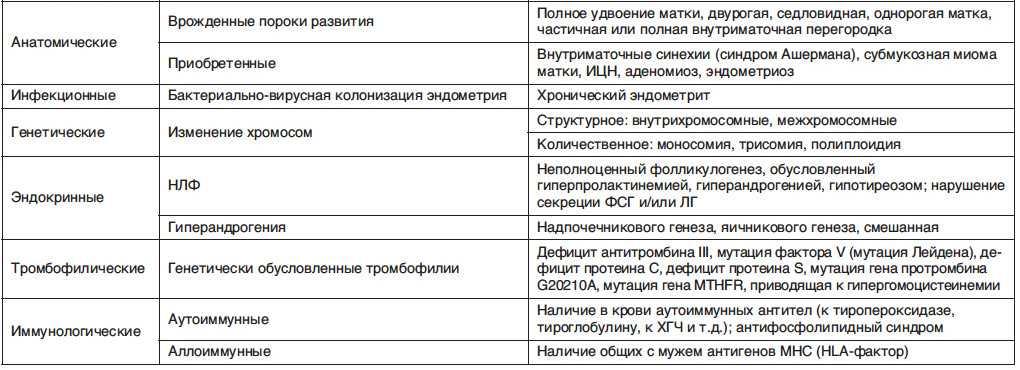 Замершая беременность, выкидыш после эко / mama66.ru