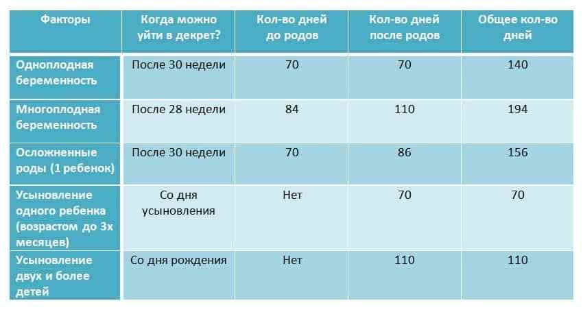 Во сколько недель уходят в декрет: на каком сроке начинается декретный отпуск по беременности и родам, пример и калькулятор для расчета