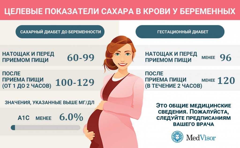 Повышенный сахар при беременности: причины, риски, лечение