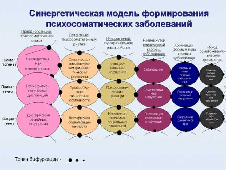 Психосоматические причины болезней. список от ф до я