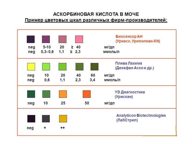 Аскорбиновая кислота в моче – общие сведения, причины повышения