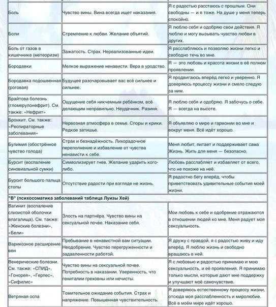 Болит желудок или поджелудочная железа: как определить