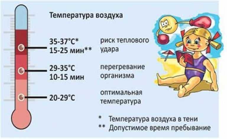 Тепловой удар у ребенка: симптомы, лечение профилактика | новости