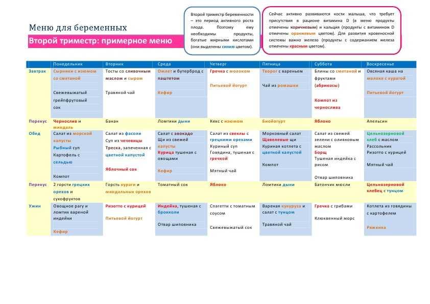 Мандарины при беременности: можно ли есть в первом, втором, третьем триместре, польза, противопоказания