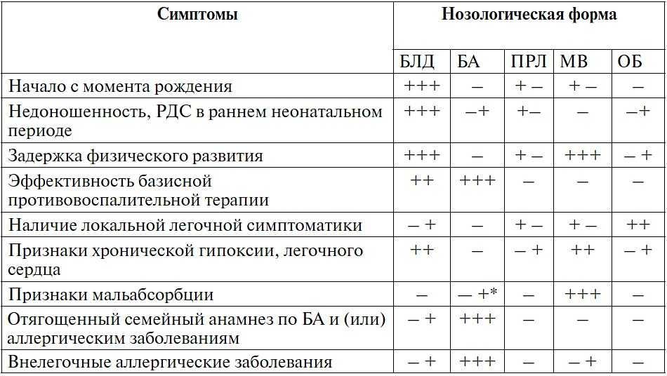 Бронхолёгочная дисплазия у детей: причины, лечение, последствия pulmono.ru бронхолёгочная дисплазия у детей: причины, лечение, последствия