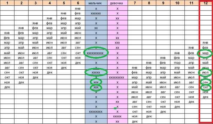 Как запланировать девочку: способы зачатия девочки, таблицы, расчет по овуляции