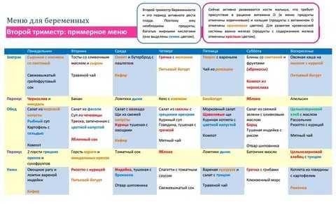 Питание беременной женщины. рацион, режим, здоровое белковое меню, особенности сбалансированного правильного, полезного питания по неделям. памятка