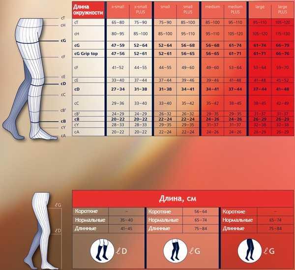 Компрессионные чулки после лапароскопии: сколько носить, какие нужны, когда снимать - онколо́гия