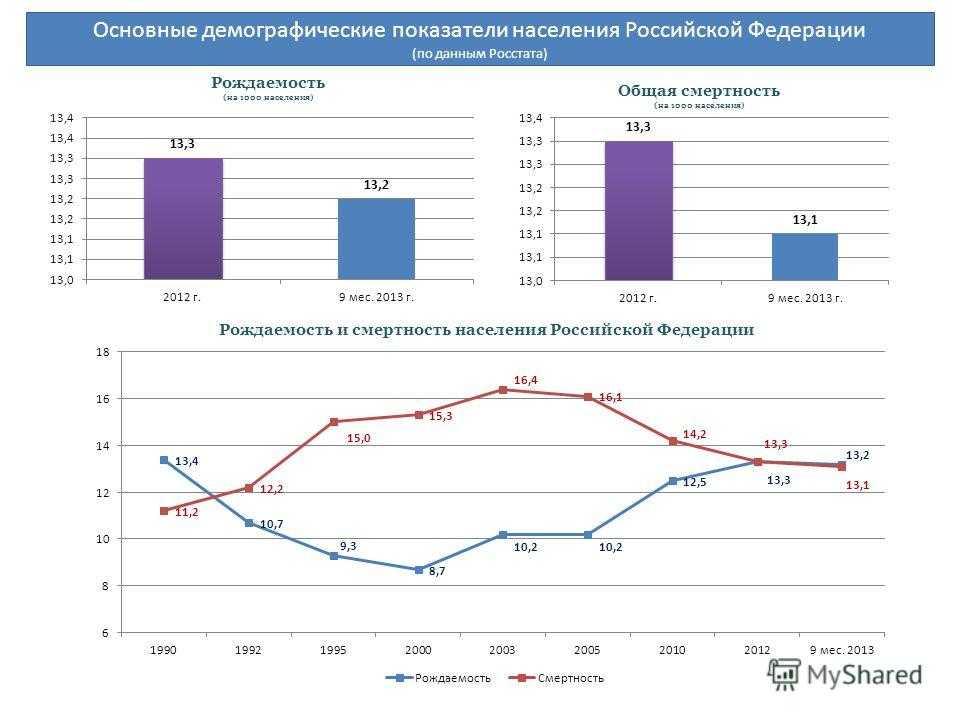 Демография (стр. 4 ) | контент-платформа pandia.ru
