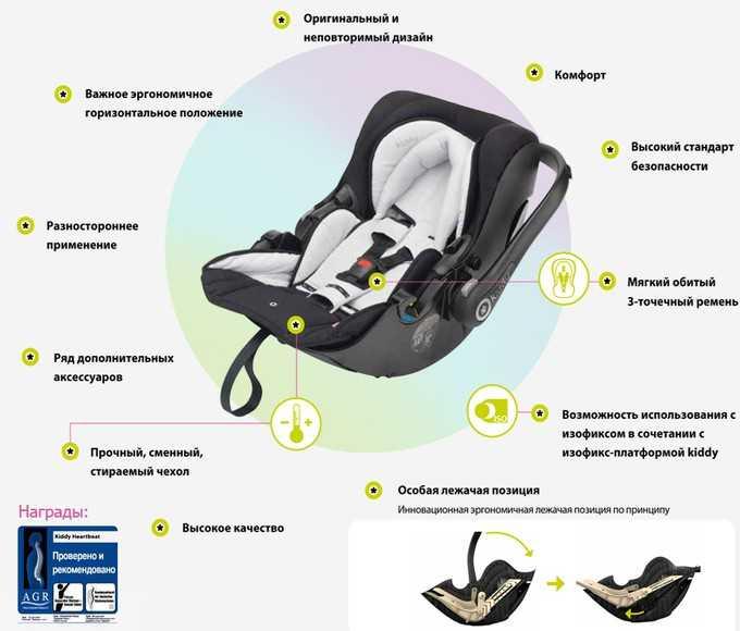 Автокресло для новорожденных - рейтинг с описанием материалов изготовления, креплений и стоимости