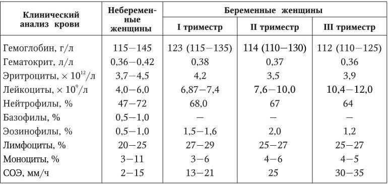 Повышенный холестерин при беременности: норма в 2 и 3 триместре
