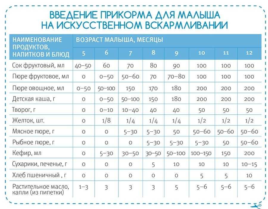 Прикорм при грудном вскармливании: таблицы по месяцам, правила и тонкости