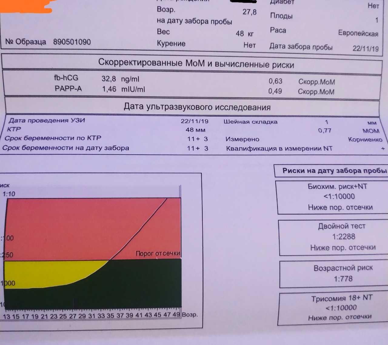 Скрининг 1 триместра (62 фото): что это такое, когда делаеют, нормы показателей и расшифровка результатов перинатального скрининга при беременности, возрастные риски, диета и подготовка