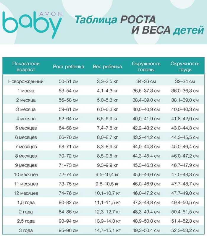 Центильные таблицы для мальчиков, девочек. рост и вес, окружность головы, грудной клетки до 17 лет