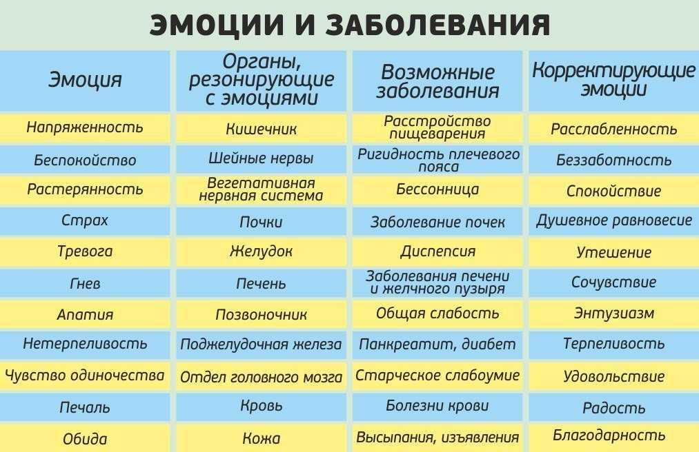 Психосоматика кашля, причины, мнения, рекомендации психологов