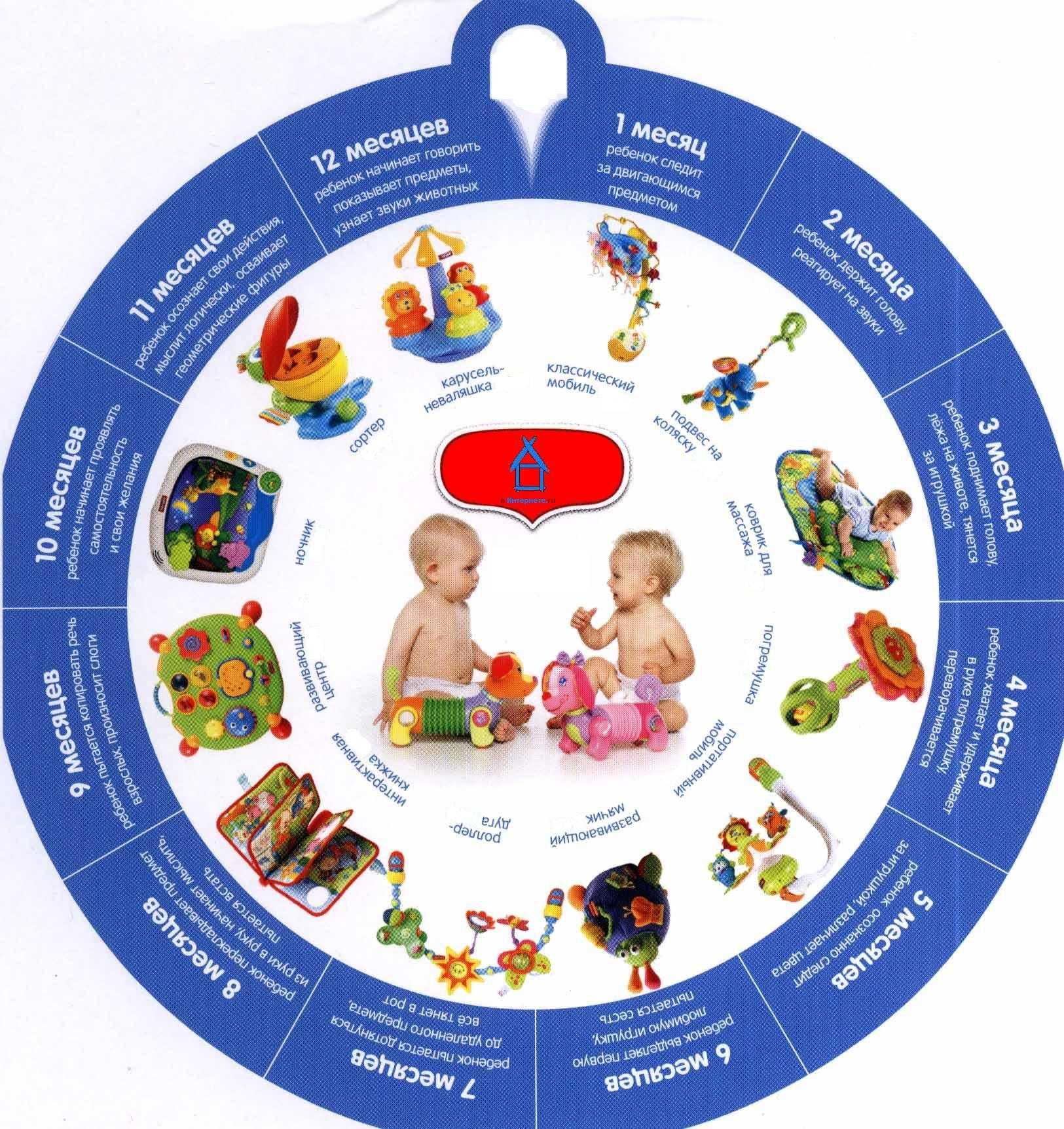 Рост мальчика в 2 года и его средний вес в этом возрасте, таблица с нормами роста и веса мальчиков двух лет