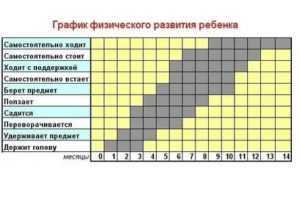 Скачки роста у грудничков по неделям до года. календарь, расчет по дате рождения