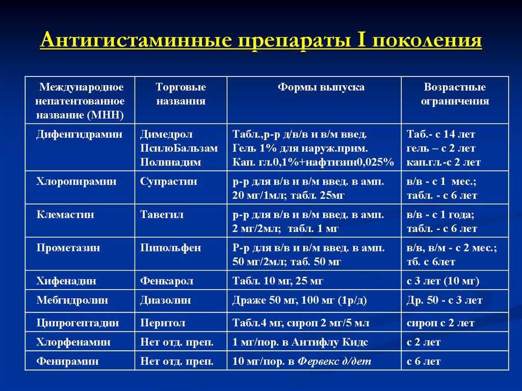 Какие таблетки от аллергии можно принимать во время берменности на разных сроках