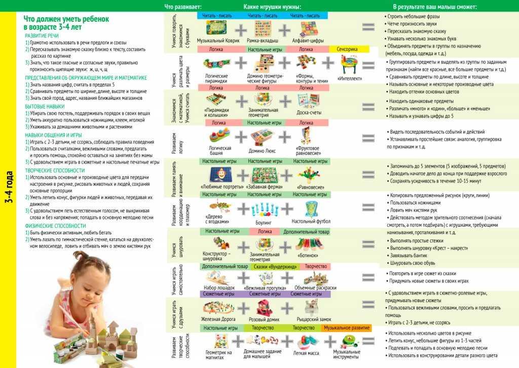 Что должен уметь ребенок в 4 месяца - физические навыки, психологическое и эмоциональное развитие