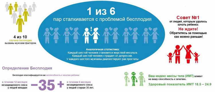 Вторичное бесплодие: не получается забеременеть вторым ребенком – причины у женщин и мужчин, что делать с невозможностью зачать третьего ребенка