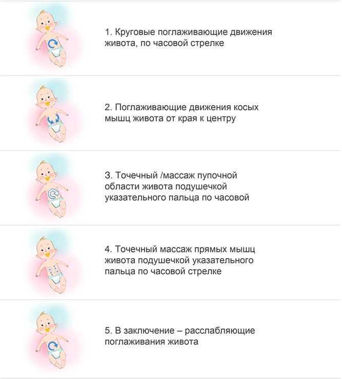 Запоры у новорожденных на грудном вскармливании - всё о грудничках