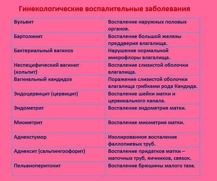 Гинекологические заболевания у женщин - список