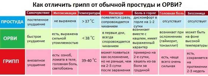 Температура у ребенка 38 без симптомов — что это может быть и мнение доктора комаровского