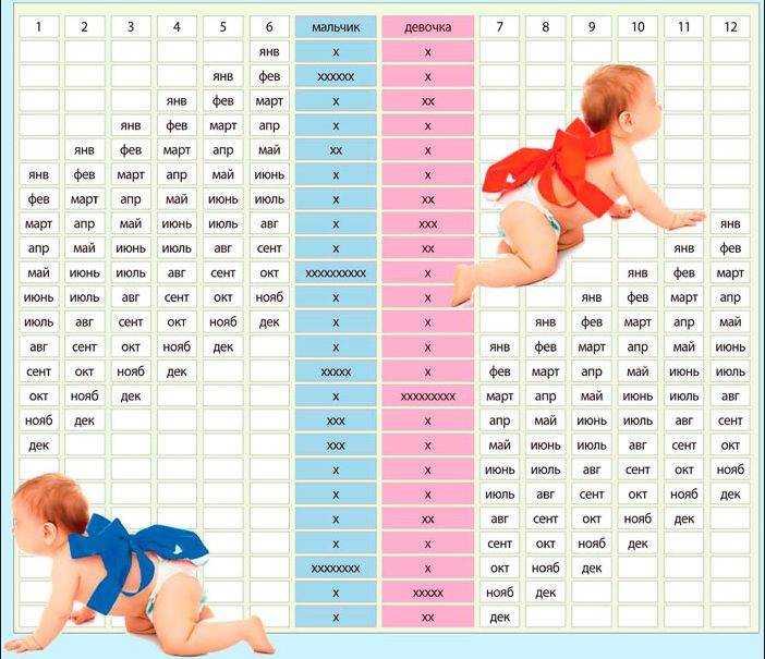 Планирование эко: формирование пола ребенка во время беременности, выбор мальчика или девочки при искусственном оплодотворении, показания для пгд