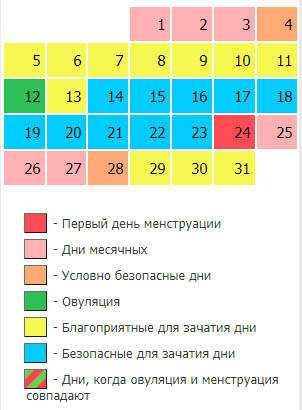 Калькулятор овуляции: как рассчитать дату овуляцию онлайн   университетская клиника