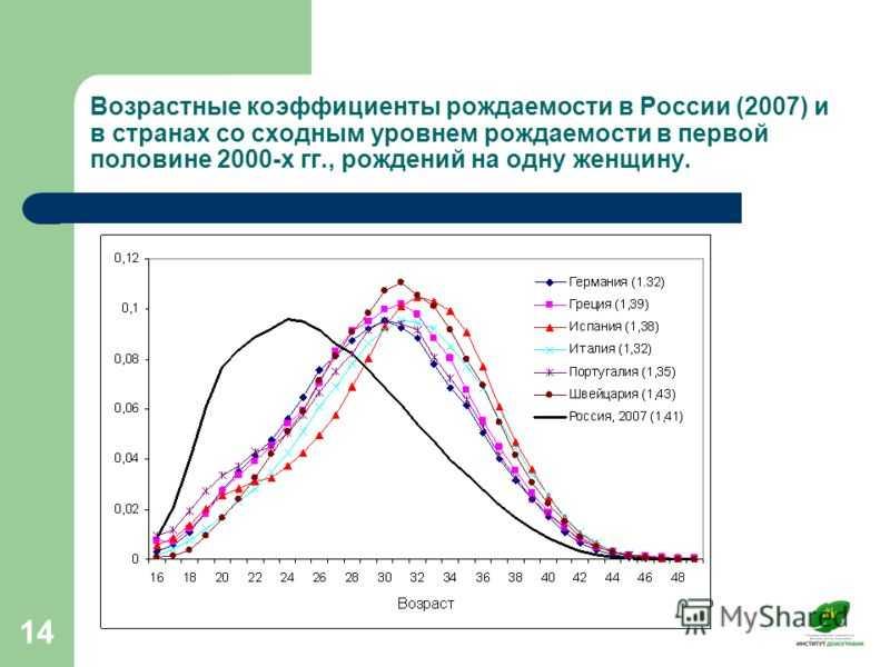 4.2.2. система показателей рождаемости