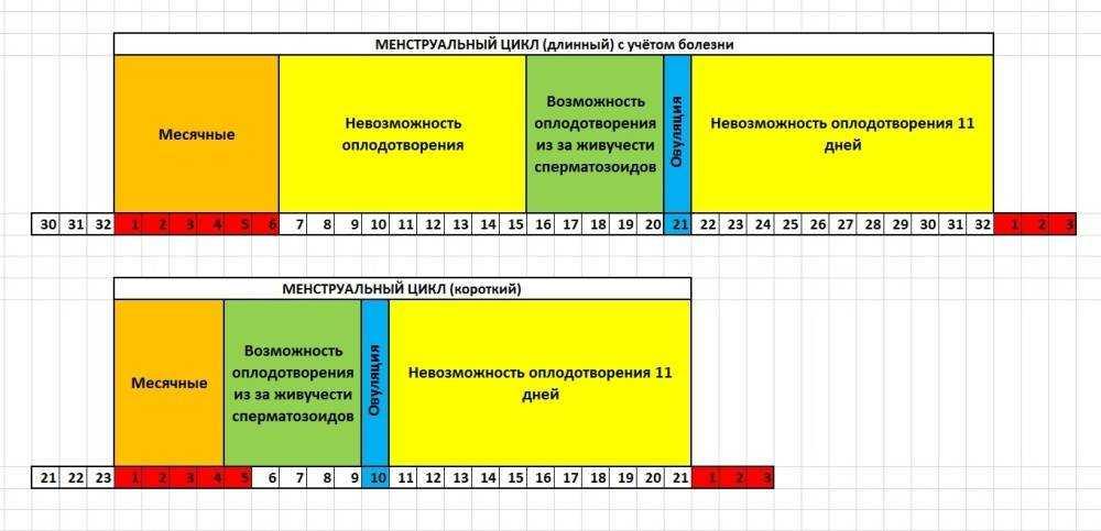 На какой день после месячных наступает овуляция: как посчитать, если не произошло зачатие, ановуляция