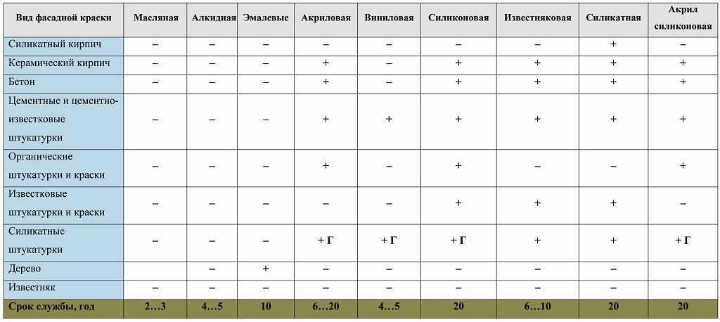 Разница между латексной и акриловой краской