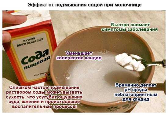Сода при беременности от молочницы, изжоги, зубной боли / mama66.ru