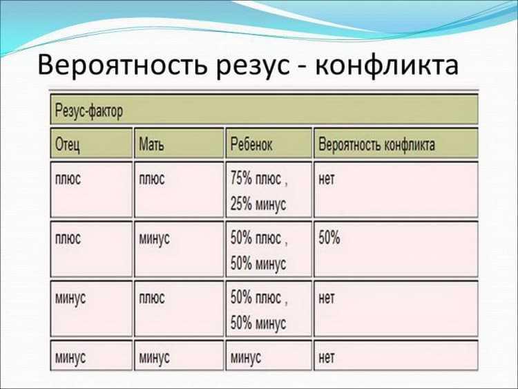 Анализ на определение группы крови и резус-фактора