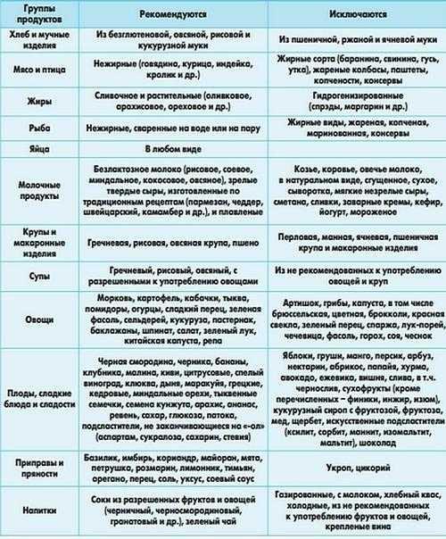 Продукты от поноса: эффективные средства при диарее у взрослых и детей