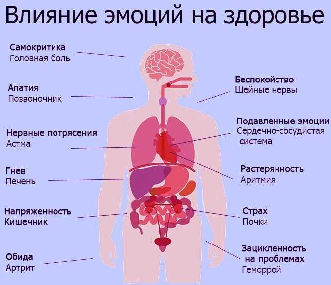 Психосоматические заболевания - причины, лечение, профилактика