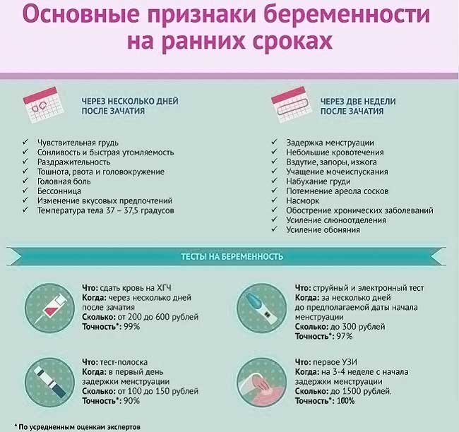 Первые признаки беременности до задержки: какие ранние симптомы до месячных говорят о беременности / mama66.ru