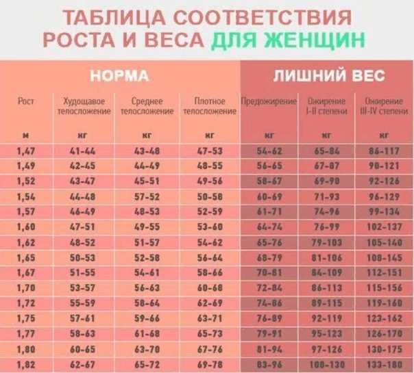 Вес и рост ребенка: таблица соотношения роста, веса и возраста ребенка по месяцам и годам, нормы воз для детей / mama66.ru
